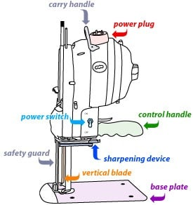 Different Parts of Straight Knife Cutting Machine