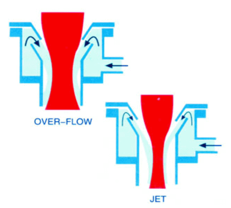 Nozzle of Jet Dyeing Machine