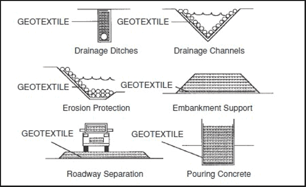Applications of Geotextiles in Civil Engineerin
