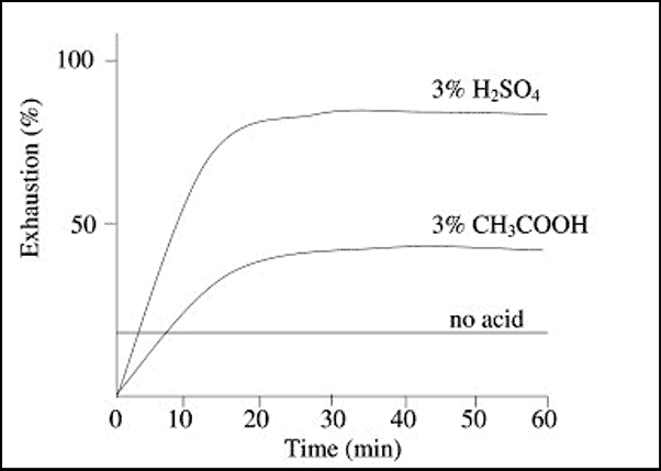 Rate of Dyeing in Presence and Absence of Acid
