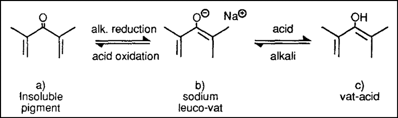 Reduction Reaction of Vat Dyes