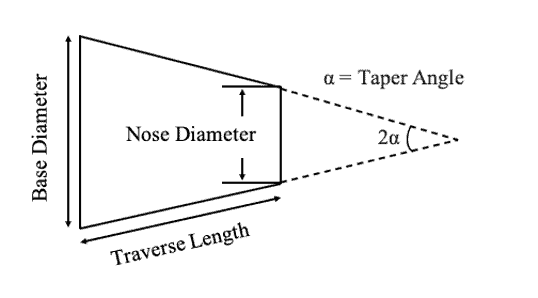 Parameters of Cone Package